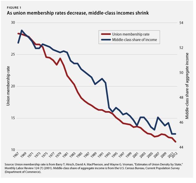 Unions & Income Graph